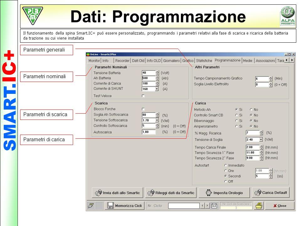 Dati: Programmazione Il funzionamento della spina Smart.IC+ può essere personalizzato, programmando i parametri relativi alla fase di scarica e ricari