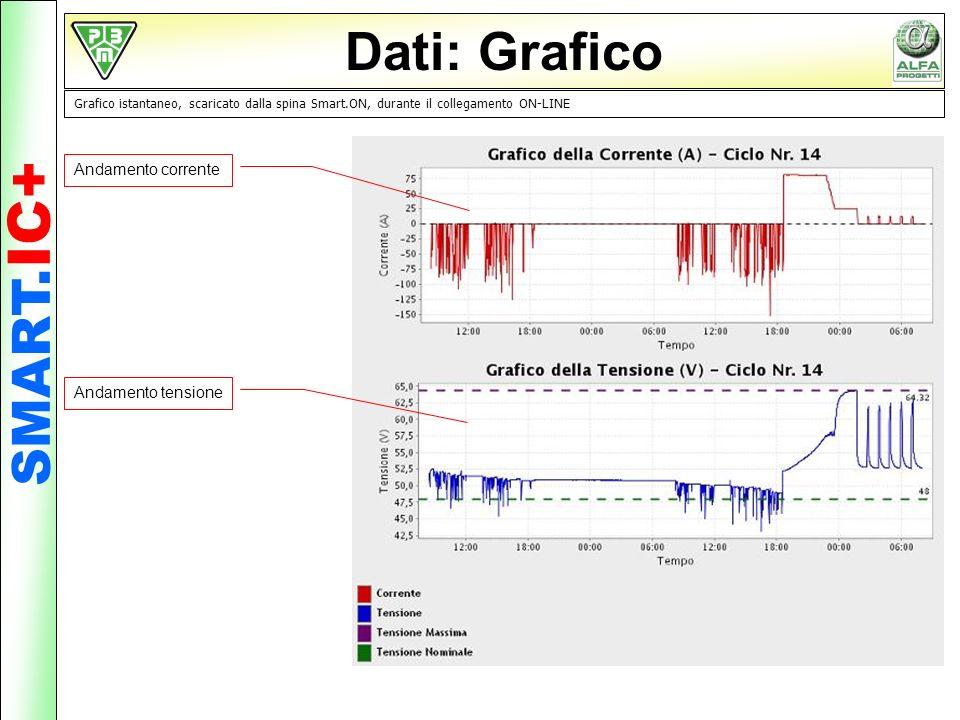 Dati: Grafico Grafico istantaneo, scaricato dalla spina Smart.ON, durante il collegamento ON-LINE Andamento corrente Andamento tensione SMART. IC+