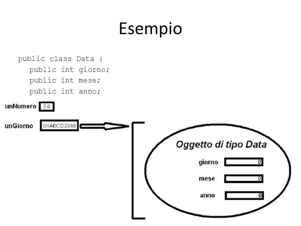 Esempio public class Data { public int giorno; public int mese; public int anno; } double unNumero = 5.0; Data unGiorno = new Data();