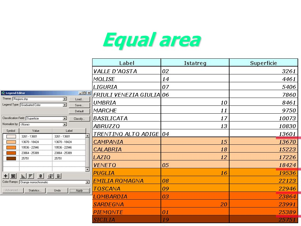 Equal area