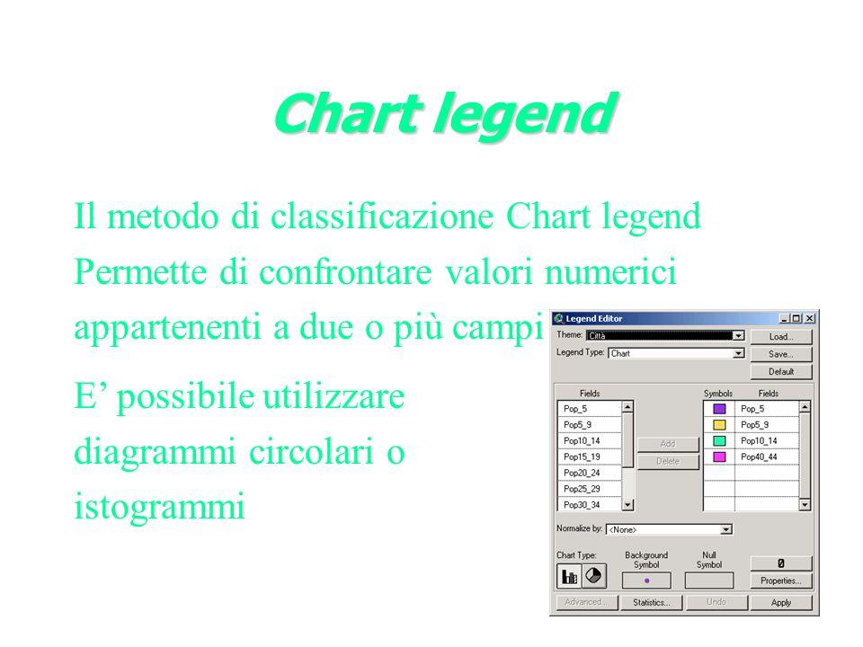 Chart legend Chart legend Il metodo di classificazione Chart legend Permette di confrontare valori numerici appartenenti a due o più campi E possibile utilizzare diagrammi circolari o istogrammi