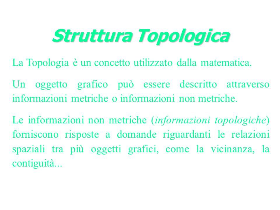 Struttura Topologica La Topologia è un concetto utilizzato dalla matematica.