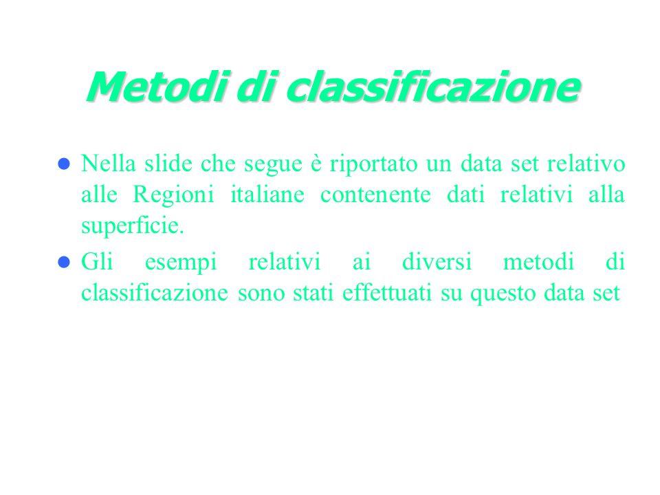 Metodi di classificazione Nella slide che segue è riportato un data set relativo alle Regioni italiane contenente dati relativi alla superficie.