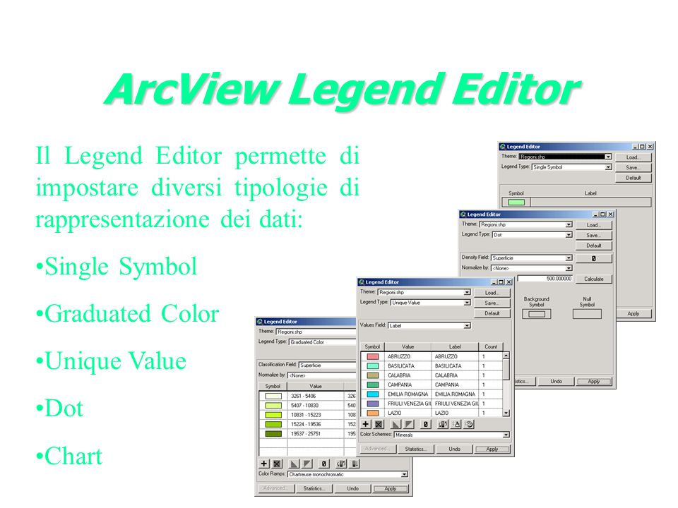 ArcView Legend Editor Il Legend Editor permette di impostare diversi tipologie di rappresentazione dei dati: Single Symbol Graduated Color Unique Valu
