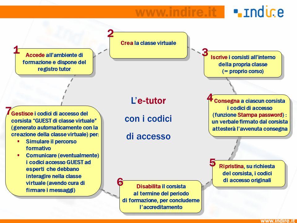 Le-tutor con i codici di accesso Accede allambiente di formazione e dispone del registro tutor 1 Crea la classe virtuale 2 Iscrive i corsisti allinter