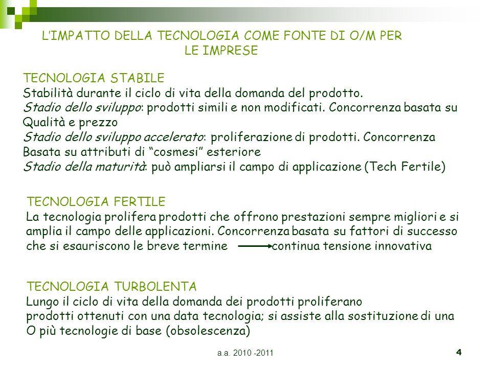 a.a. 2010 -20114 LIMPATTO DELLA TECNOLOGIA COME FONTE DI O/M PER LE IMPRESE TECNOLOGIA FERTILE La tecnologia prolifera prodotti che offrono prestazion