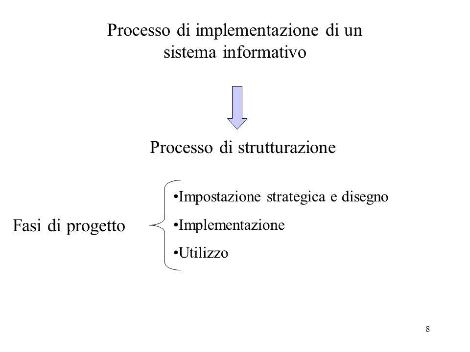 8 Fasi di progetto Impostazione strategica e disegno Implementazione Utilizzo Processo di implementazione di un sistema informativo Processo di strutt