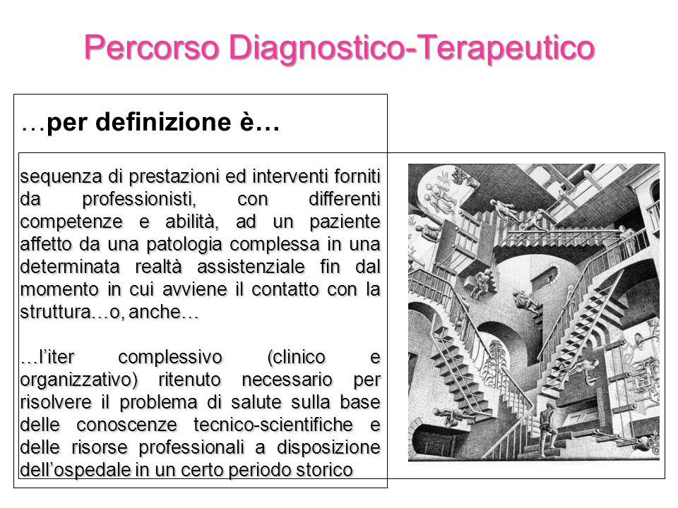 …per definizione è… sequenza di prestazioni ed interventi forniti da professionisti, con differenti competenze e abilità, ad un paziente affetto da un