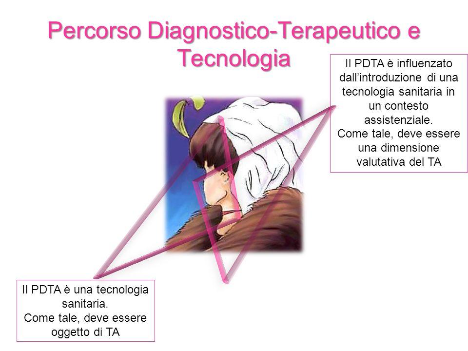 Percorso Diagnostico-Terapeutico e Tecnologia Il PDTA è una tecnologia sanitaria. Come tale, deve essere oggetto di TA Il PDTA è influenzato dallintro