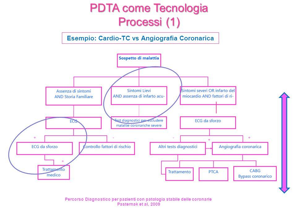 PDTA come Tecnologia Processi (1) Esempio: Cardio-TC vs Angiografia Coronarica Percorso Diagnostico per pazienti con patologia stabile delle coronarie