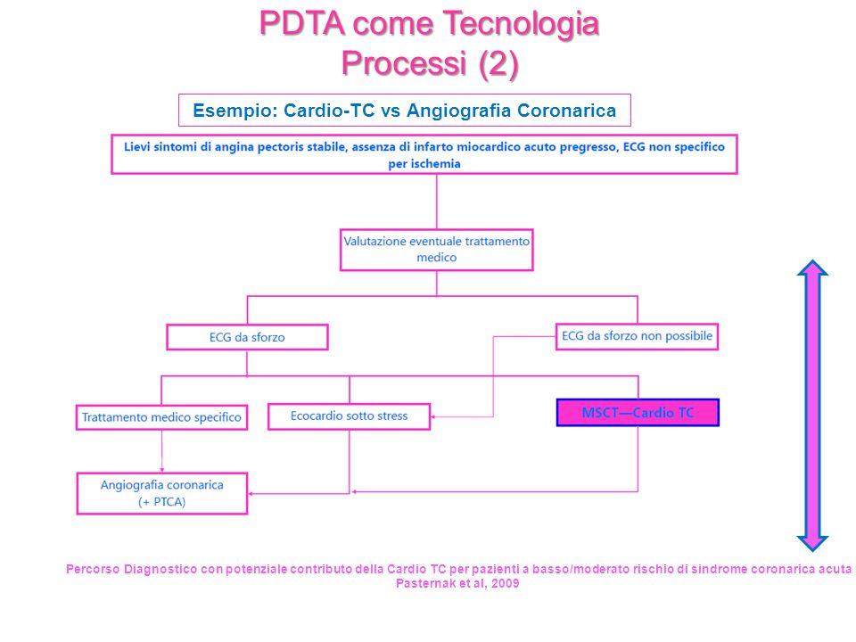 Percorso Diagnostico con potenziale contributo della Cardio TC per pazienti a basso/moderato rischio di sindrome coronarica acuta Pasternak et al, 200