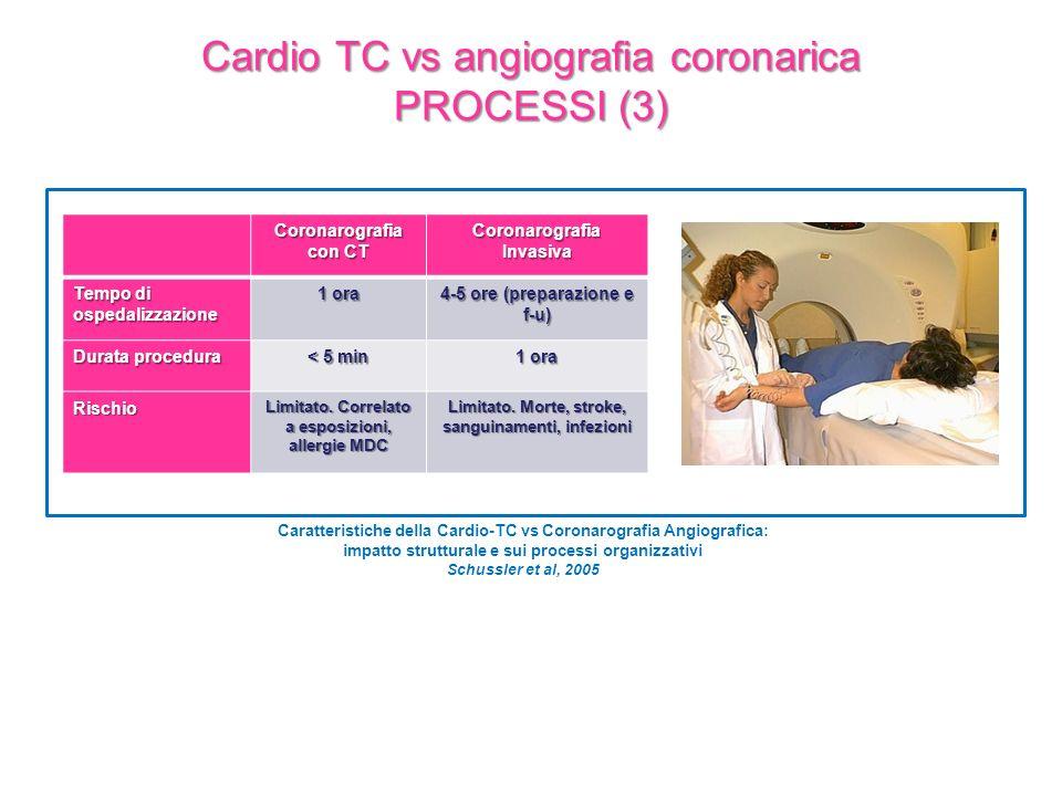 Caratteristiche della Cardio-TC vs Coronarografia Angiografica: impatto strutturale e sui processi organizzativi Schussler et al, 2005 Coronarografia