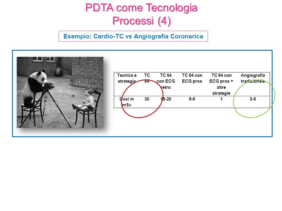 PDTA come Tecnologia Processi (4) Esempio: Cardio-TC vs Angiografia Coronarica Tecnica e strategia TC 64 TC 64 con ECG retro TC 64 con ECG pros TC 64