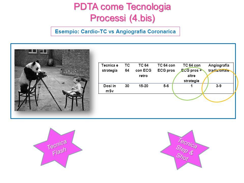 PDTA come Tecnologia Processi (4.bis) Esempio: Cardio-TC vs Angiografia Coronarica Tecnica e strategia TC 64 TC 64 con ECG retro TC 64 con ECG pros TC