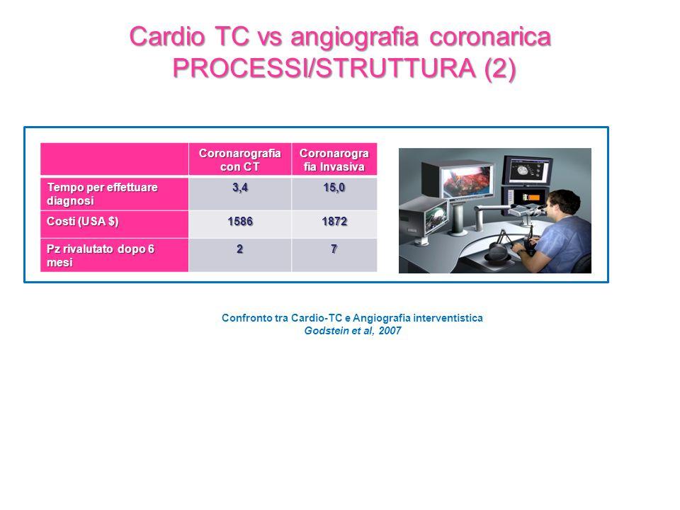 Cardio TC vs angiografia coronarica PROCESSI/STRUTTURA (2) Coronarografia con CT Coronarogra fia Invasiva Tempo per effettuare diagnosi 3,415,0 Costi