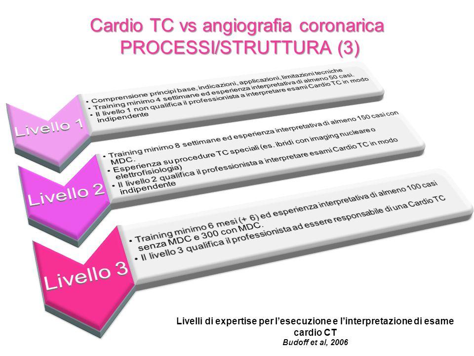 Cardio TC vs angiografia coronarica PROCESSI/STRUTTURA (3) Livelli di expertise per lesecuzione e linterpretazione di esame cardio CT Budoff et al, 20