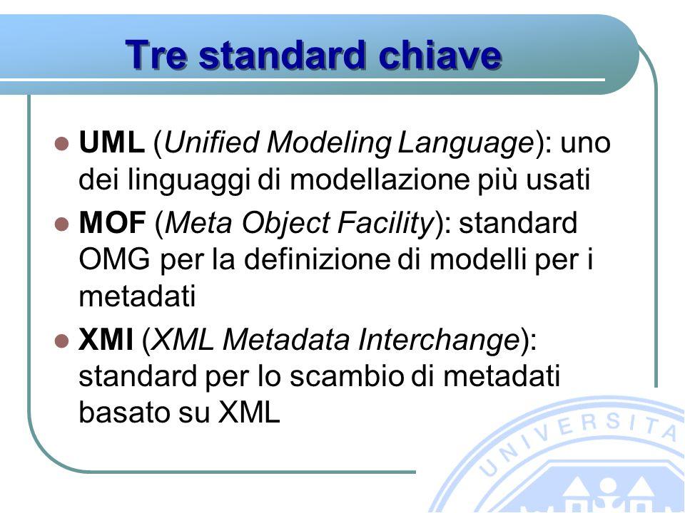 Tre standard chiave UML (Unified Modeling Language): uno dei linguaggi di modellazione più usati MOF (Meta Object Facility): standard OMG per la definizione di modelli per i metadati XMI (XML Metadata Interchange): standard per lo scambio di metadati basato su XML