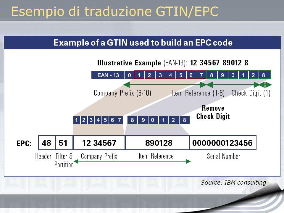 Esempio di traduzione GTIN/EPC Source: IBM consulting