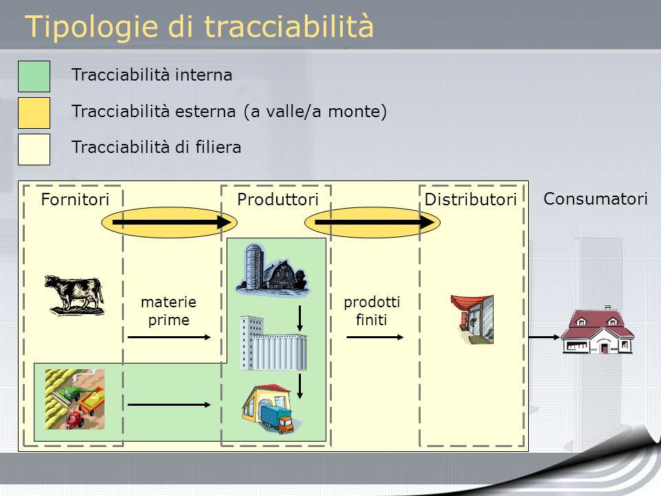 Tipologie di tracciabilità FornitoriProduttoriDistributori materie prime prodotti finiti Consumatori Tracciabilità interna Tracciabilità esterna (a va