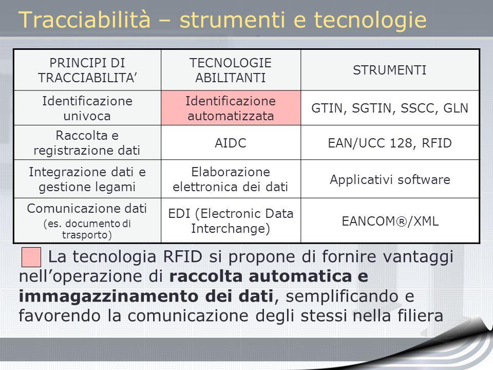 Tracciabilità – strumenti e tecnologie PRINCIPI DI TRACCIABILITA TECNOLOGIE ABILITANTI STRUMENTI Identificazione univoca Identificazione automatizzata
