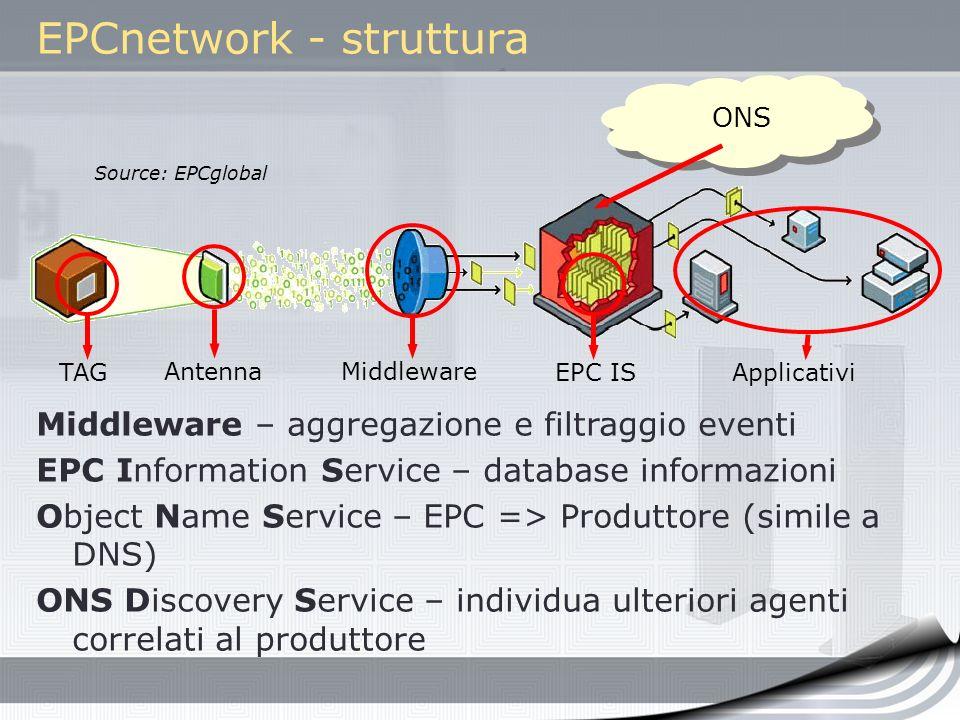 EPCnetwork - struttura TAG AntennaMiddleware EPC IS ONS Applicativi Source: EPCglobal Middleware – aggregazione e filtraggio eventi EPC Information Se