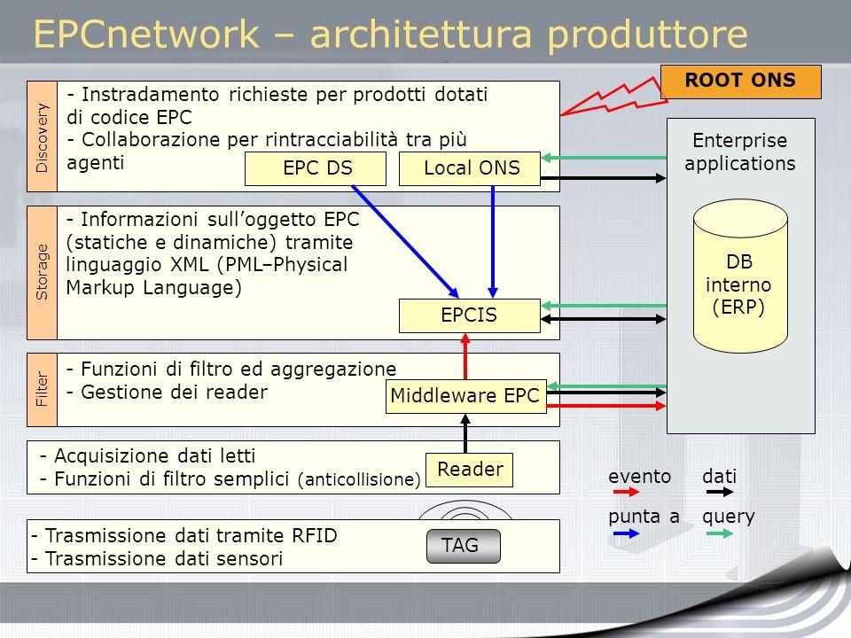 EPCnetwork – architettura produttore - Trasmissione dati tramite RFID - Trasmissione dati sensori - Acquisizione dati letti - Funzioni di filtro sempl