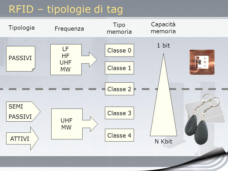 RFID – tipologie di tag ATTIVI PASSIVI SEMI PASSIVI Tipologia LF HF UHF MW UHF MW Classe 0Classe 1Classe 2Classe 3Classe 4 1 bit N Kbit Capacità memor