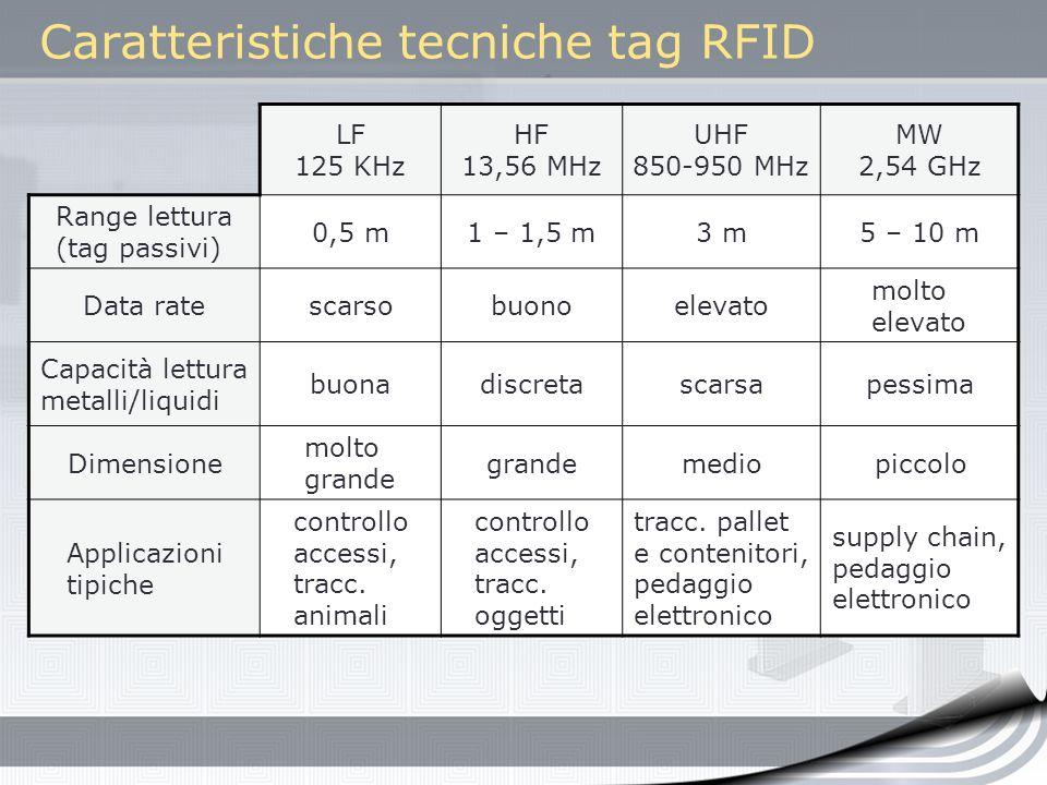 LF 125 KHz HF 13,56 MHz UHF 850-950 MHz MW 2,54 GHz Range lettura (tag passivi) 0,5 m1 – 1,5 m3 m5 – 10 m Data ratescarsobuonoelevato molto elevato Ca
