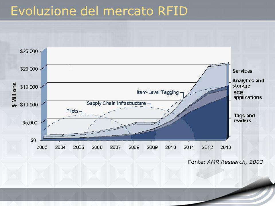 Evoluzione del mercato RFID Fonte: AMR Research, 2003