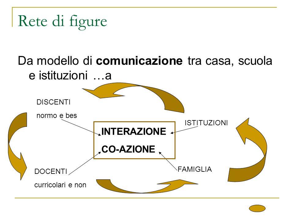Rete di figure Da modello di comunicazione tra casa, scuola e istituzioni …a INTERAZIONE CO-AZIONE DISCENTI normo e bes DOCENTI curricolari e non FAMIGLIA ISTITUZIONI