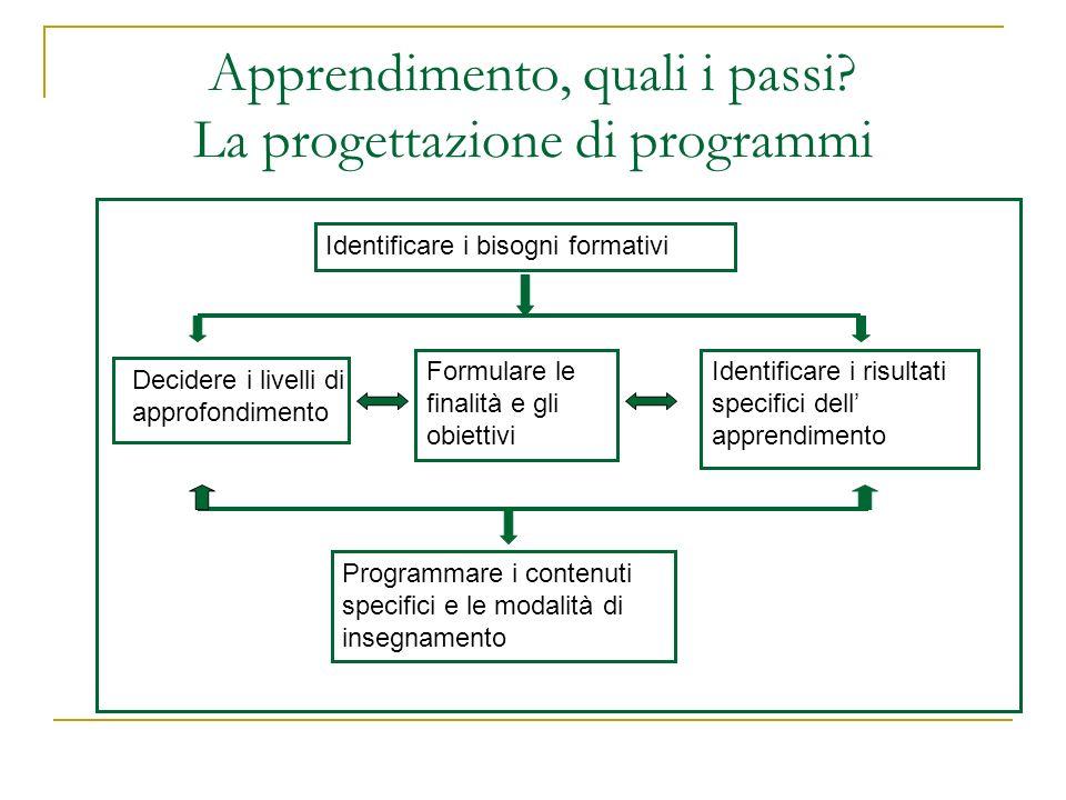 Identificare i bisogni formativi: il modello ICF