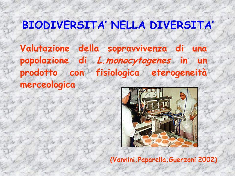 (Vannini,Paparella,Guerzoni 2002) Valutazione della sopravvivenza di una popolazione di L.monocytogenes in un prodotto con fisiologica eterogeneità me