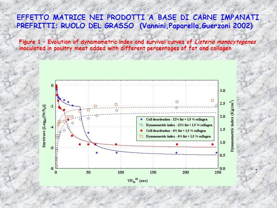 EFFETTO MATRICE NEI PRODOTTI A BASE DI CARNE IMPANATI PREFRITTI: RUOLO DEL GRASSO (Vannini,Paparella,Guerzoni 2002) 7 Figure 1 – Evolution of dynamome