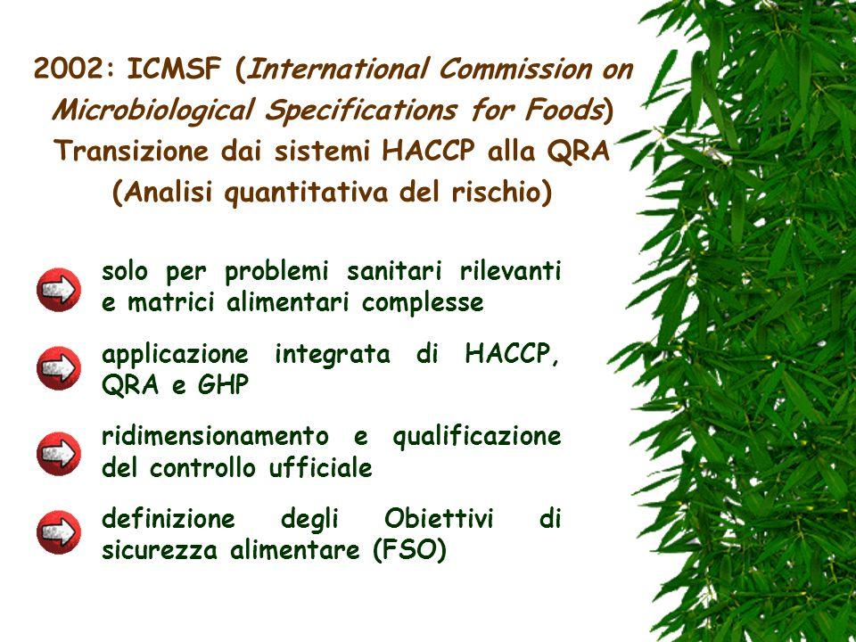 2002: ICMSF (International Commission on Microbiological Specifications for Foods) Transizione dai sistemi HACCP alla QRA (Analisi quantitativa del ri
