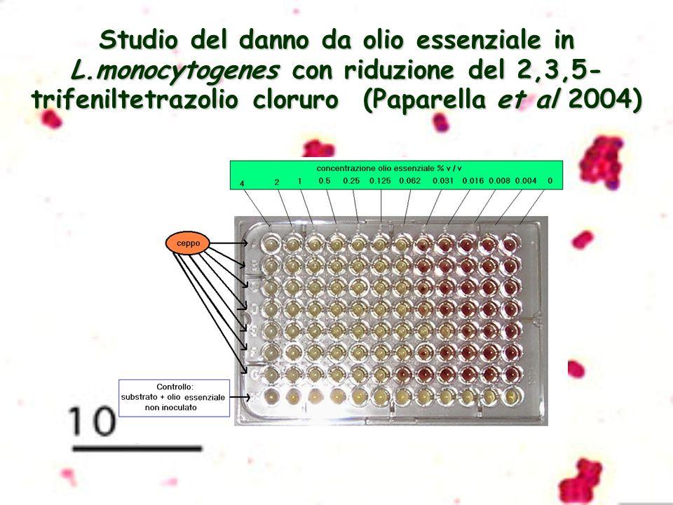 Studio del danno da olio essenziale in L.monocytogenes con riduzione del 2,3,5- trifeniltetrazolio cloruro (Paparella et al 2004)