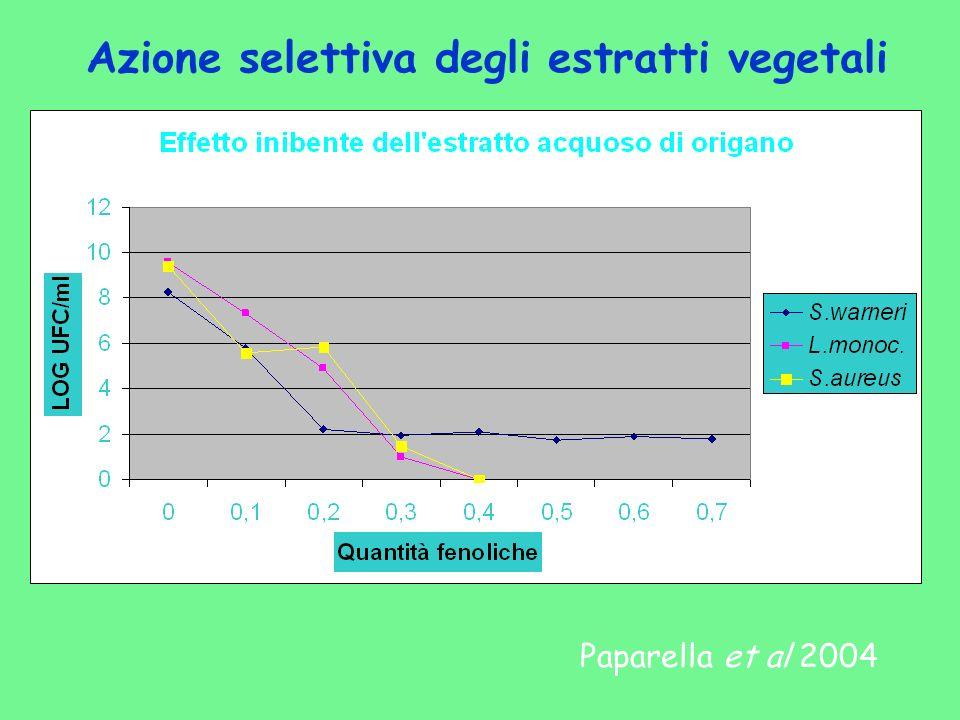 Azione selettiva degli estratti vegetali Paparella et al 2004