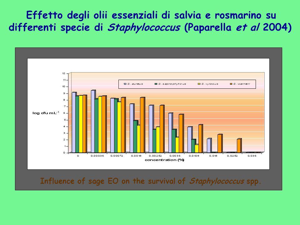 Effetto degli olii essenziali di salvia e rosmarino su differenti specie di Staphylococcus (Paparella et al 2004) Influence of sage EO on the survival