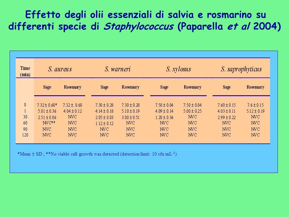 Effetto degli olii essenziali di salvia e rosmarino su differenti specie di Staphylococcus (Paparella et al 2004) *Mean SD.; **No viable cell growth w
