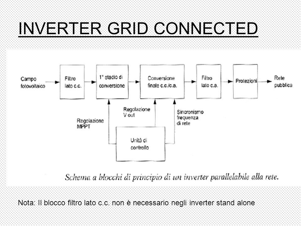 INVERTER GRID CONNECTED Nota: Il blocco filtro lato c.c. non è necessario negli inverter stand alone