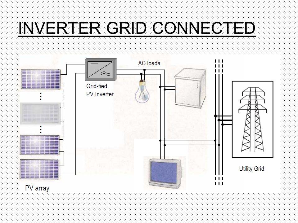 INVERTER GRID CONNECTED