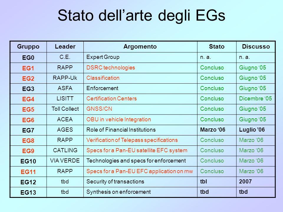 Stato dellarte degli EGs GruppoLeaderArgomentoStatoDiscusso EG0 C.E.Expert Groupn.