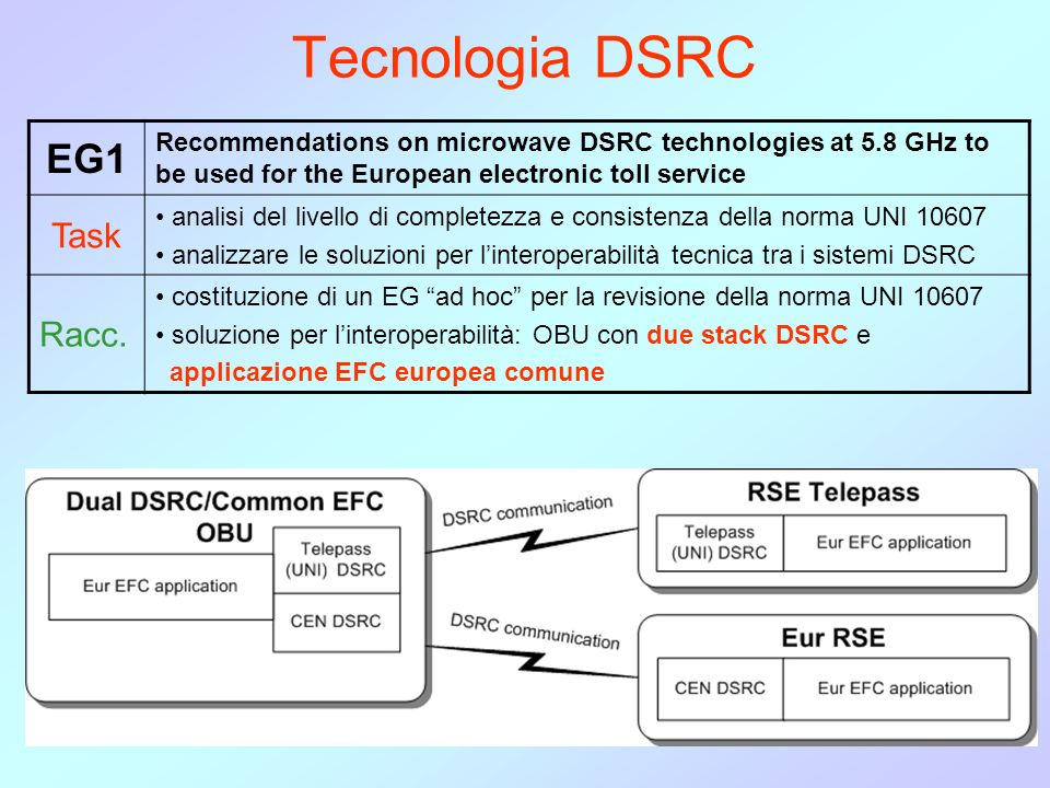Tecnologia DSRC EG1 Recommendations on microwave DSRC technologies at 5.8 GHz to be used for the European electronic toll service Task analisi del liv