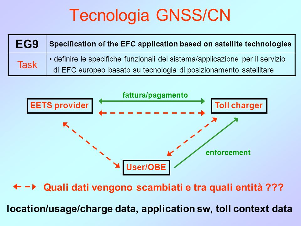 Tecnologia GNSS/CN EG9 Specification of the EFC application based on satellite technologies Task definire le specifiche funzionali del sistema/applica