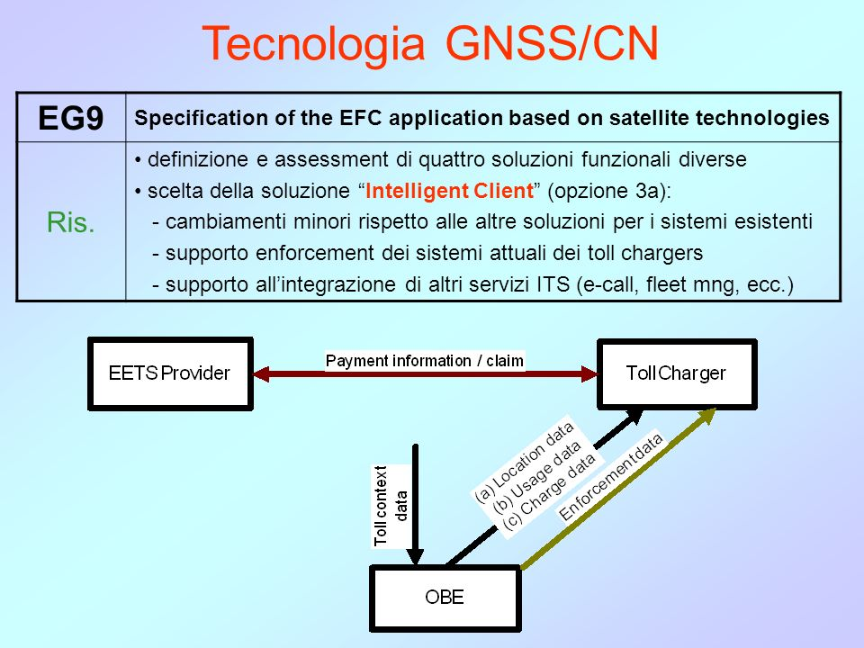 Tecnologia GNSS/CN EG9 Specification of the EFC application based on satellite technologies Ris.