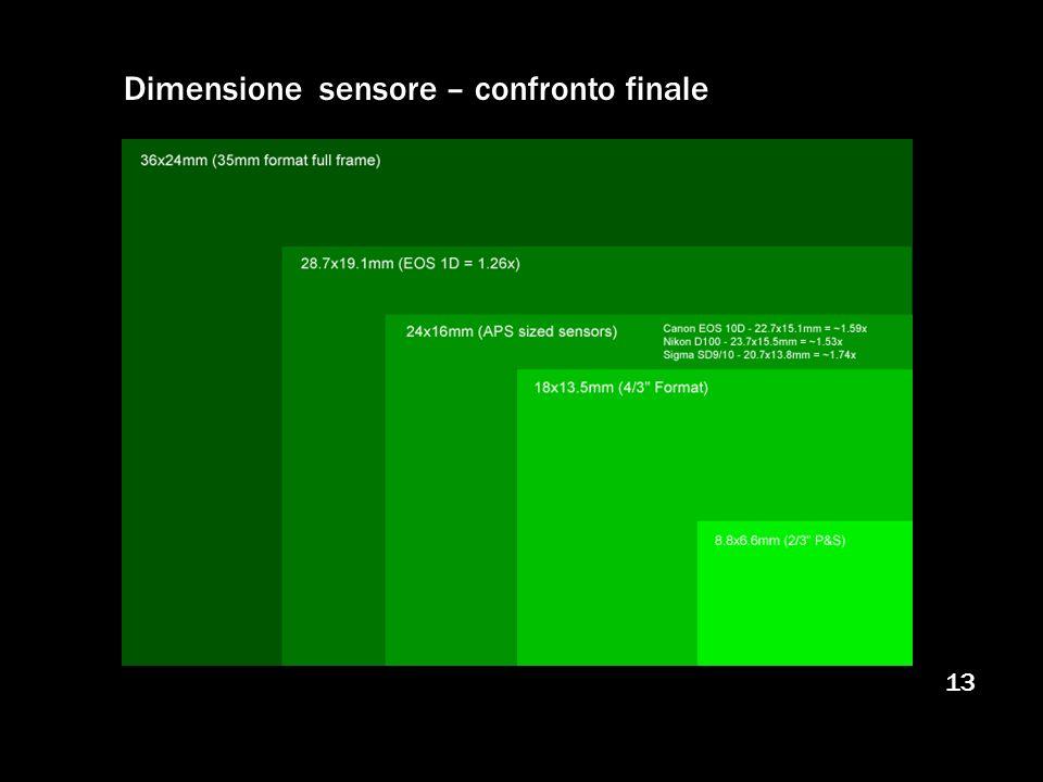 13 Dimensione sensore – confronto finale