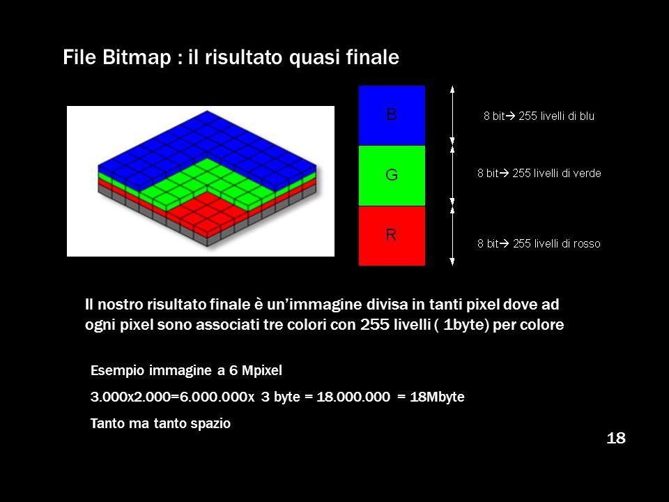 18 File Bitmap : il risultato quasi finale Il nostro risultato finale è unimmagine divisa in tanti pixel dove ad ogni pixel sono associati tre colori