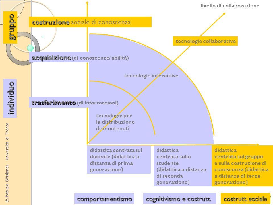 © Patrizia Ghislandi, Università di Trento 7 didattica centrata sullo studente (didattica a distanza di seconda generazione) didattica centrata sul do