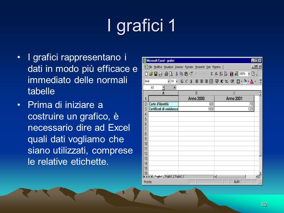 62 I grafici 1 I grafici rappresentano i dati in modo più efficace e immediato delle normali tabelle Prima di iniziare a costruire un grafico, è necessario dire ad Excel quali dati vogliamo che siano utilizzati, comprese le relative etichette.