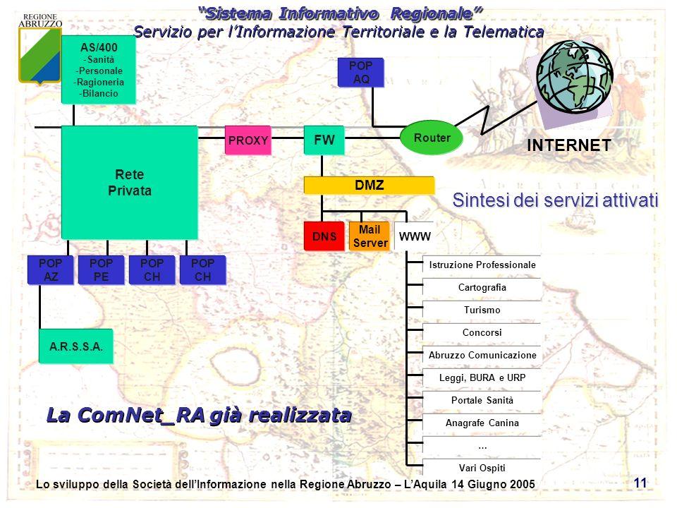 Sistema Informativo Regionale Servizio per lInformazione Territoriale e la Telematica Sistema Informativo Regionale Servizio per lInformazione Territoriale e la Telematica Lo sviluppo della Società dellInformazione nella Regione Abruzzo – LAquila 14 Giugno 2005 11 La ComNet_RA già realizzata Router DMZ DNS Mail Server WWW Istruzione Professionale Cartografia Turismo Concorsi Abruzzo Comunicazione Leggi, BURA e URP Portale Sanità Vari Ospiti INTERNET AS/400 -Sanità -Personale -Ragioneria -Bilancio Rete Privata FW POP AQ POP PE POP CH POP AZ Anagrafe Canina … POP CH PROXY Sintesi dei servizi attivati A.R.S.S.A.