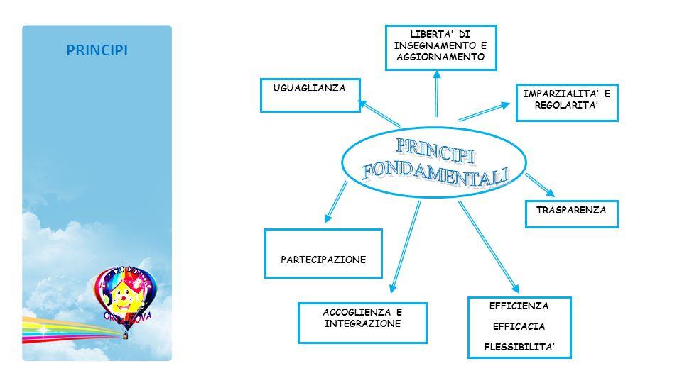COMUNICAZIONE NELLA MADRELINGUA Discipline e insegnamenti di riferimento:lingua italiana Discipline concorrenti: tutte COMUNICAZIONE NELLE LINGUE STRANIERE Discipline e insegnamenti di riferimento: inglese Discipline concorrenti: tutte COMPETENZE IN MATEMATICA Discipline e insegnamenti di riferimento: matematica Discipline concorrenti:tutte COMPETENZE IN SCIENZE E TECNOLOGIA Discipline e insegnamenti di riferimento:scienze, geografia, tecnologia Discipline concorrenti: tutte CONSAPEVOLEZZA ED ESPRESSIONE CULTURALE Discipline e insegnamenti di riferimento:Storia, Cittadinanza e Costutuzione Discipline concorrenti: geografia, educazione religiosa,tutte.